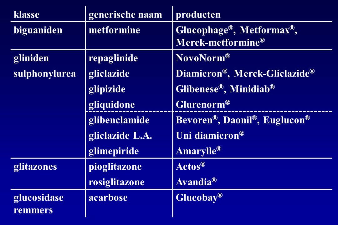 klassegenerische naamproducten biguanidenmetformineGlucophage ®, Metformax ®, Merck-metformine ® glinidenrepaglinideNovoNorm ® sulphonylureagliclazideDiamicron ®, Merck-Gliclazide ® glipizideGlibenese ®, Minidiab ® gliquidoneGlurenorm ® glibenclamideBevoren ®, Daonil ®, Euglucon ® gliclazide L.A.Uni diamicron ® glimepirideAmarylle ® glitazonespioglitazoneActos ® rosiglitazoneAvandia ® glucosidase remmers acarboseGlucobay ®