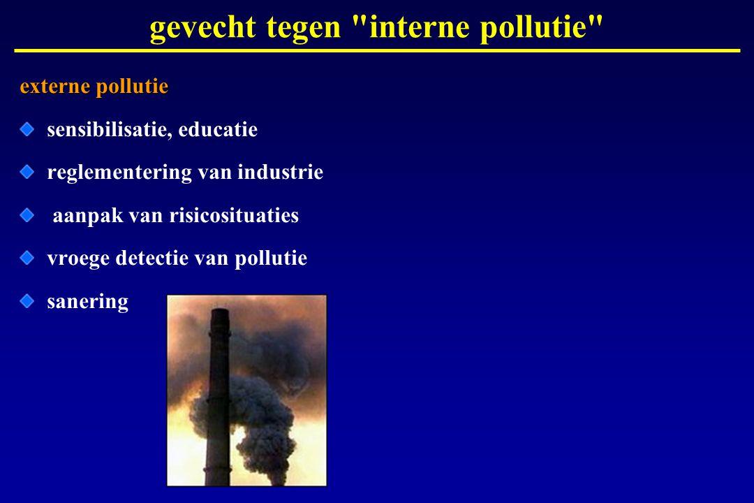 gevecht tegen interne pollutie externe pollutie sensibilisatie, educatie reglementering van industrie aanpak van risicosituaties vroege detectie van pollutie sanering