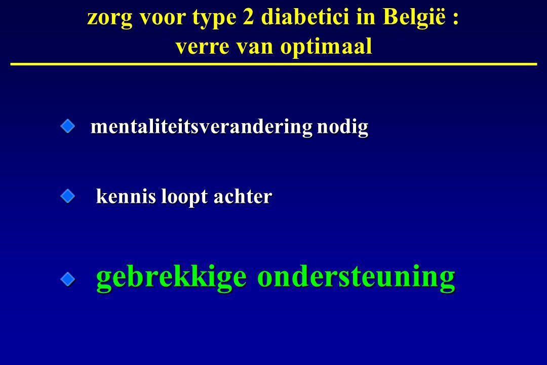 zorg voor type 2 diabetici in België : verre van optimaal mentaliteitsverandering nodig kennis loopt achter kennis loopt achter gebrekkige ondersteuning gebrekkige ondersteuning