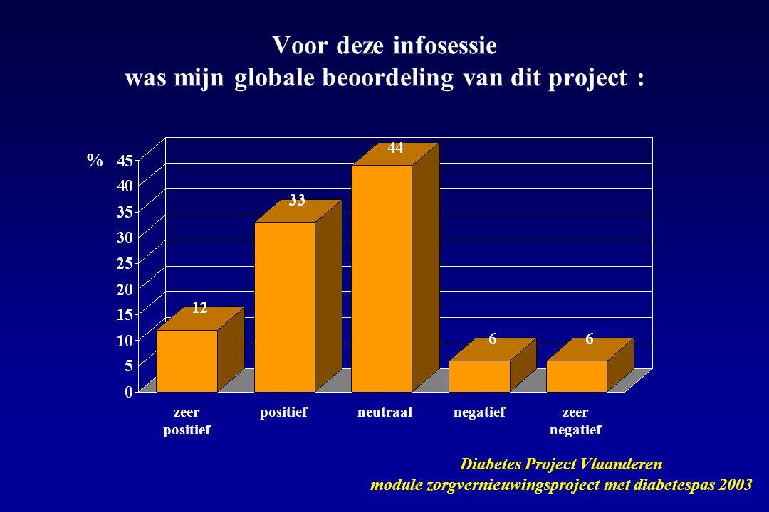 zeer positief positiefneutraalnegatiefzeer negatief Voor deze infosessie was mijn globale beoordeling van dit project : Diabetes Project Vlaanderen module zorgvernieuwingsproject met diabetespas 2003 %