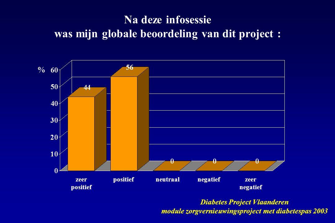 zeer positief positiefneutraalnegatiefzeer negatief Na deze infosessie was mijn globale beoordeling van dit project : Diabetes Project Vlaanderen module zorgvernieuwingsproject met diabetespas 2003 %