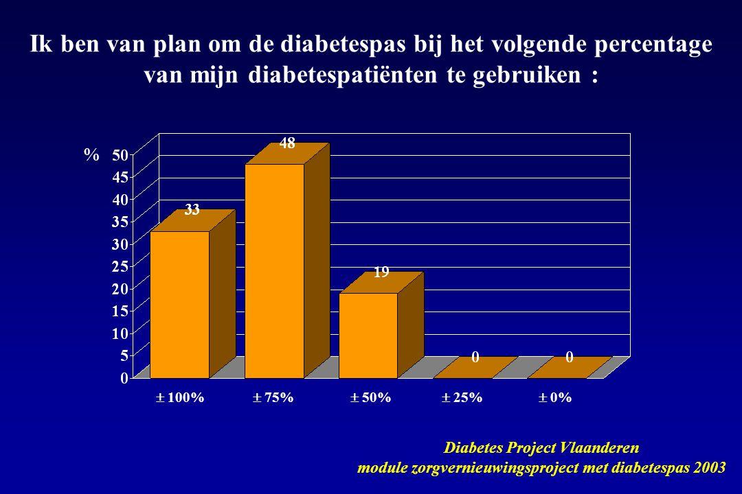  100%  75%  50%  25%  0% Ik ben van plan om de diabetespas bij het volgende percentage van mijn diabetespatiënten te gebruiken : Diabetes Project Vlaanderen module zorgvernieuwingsproject met diabetespas 2003 %