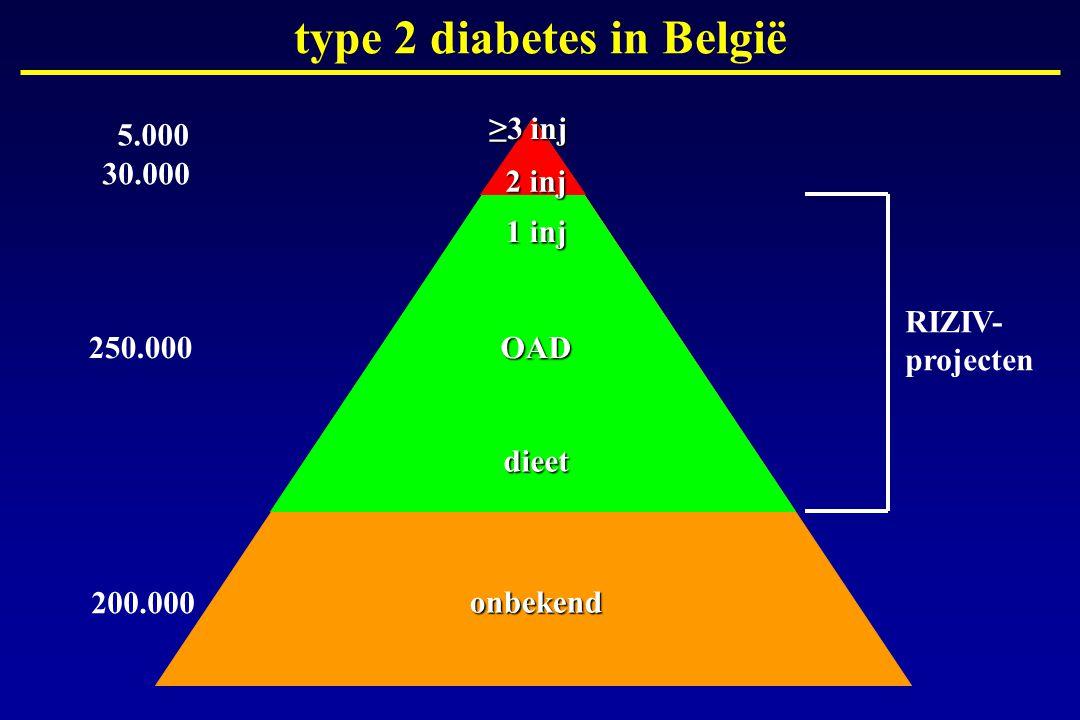 1 inj OAD dieet 250.000 200.000 30.000 5.000 type 2 diabetes in België 2 inj ≥3 inj onbekend RIZIV- projecten