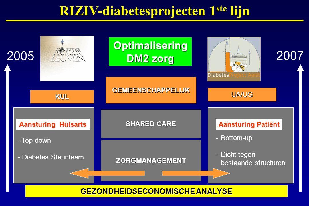 SHARED CARE GEMEENSCHAPPELIJK KUL UA/UG ZORGMANAGEMENT 2005 2007 Aansturing Huisarts Aansturing Patiënt GEZONDHEIDSECONOMISCHE ANALYSE - Top-down - Diabetes Steunteam - Bottom-up - Dicht tegen bestaande structuren RIZIV-diabetesprojecten 1 ste lijn Optimalisering DM2 zorg