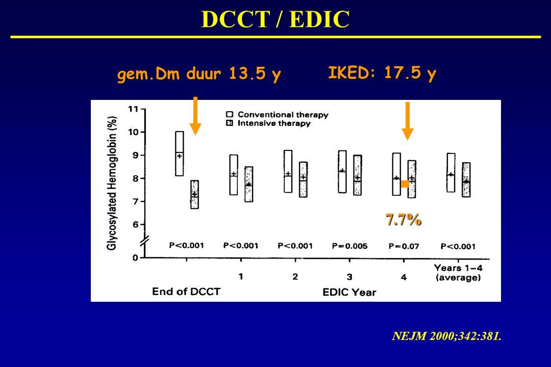 gem.Dm duur 13.5 y IKED: 17.5 y NEJM 2000;342:381. 7.7% DCCT / EDIC