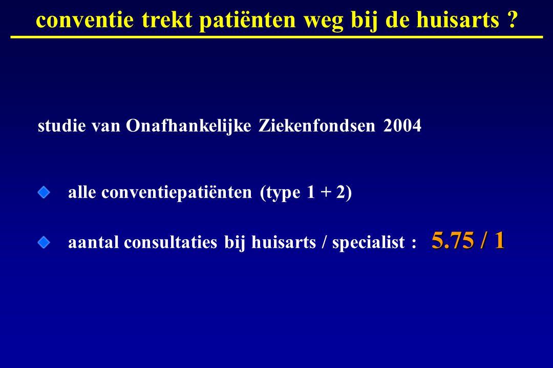 studie van Onafhankelijke Ziekenfondsen 2004 alle conventiepatiënten (type 1 + 2) 5.75 / 1 aantal consultaties bij huisarts / specialist : 5.75 / 1 conventie trekt patiënten weg bij de huisarts ?