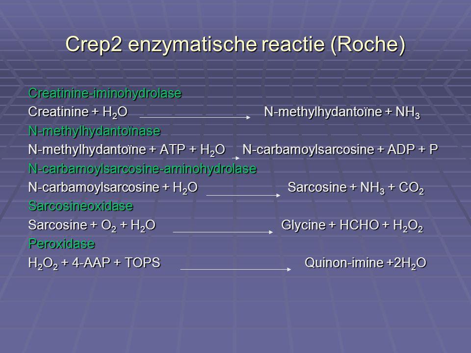 Crep2 enzymatische reactie (Roche) Creatinine-iminohydrolase Creatinine + H 2 O N-methylhydantoïne + NH 3 N-methylhydantoïnase N-methylhydantoïne + AT