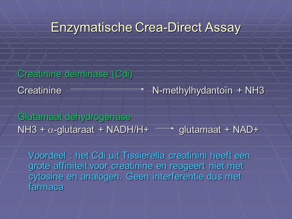 Enzymatische Crea-Direct Assay Creatinine deiminase (Cdi) Creatinine N-methylhydantoïn + NH3 Glutamaat dehydrogenase NH3 +  -glutaraat + NADH/H+ glut