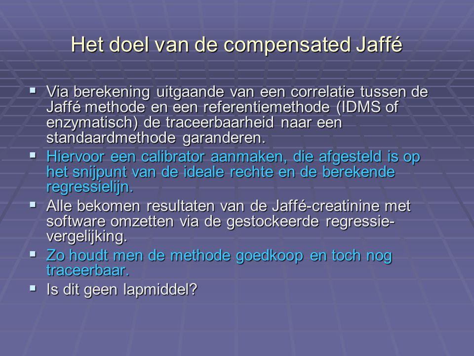 Het doel van de compensated Jaffé  Via berekening uitgaande van een correlatie tussen de Jaffé methode en een referentiemethode (IDMS of enzymatisch)
