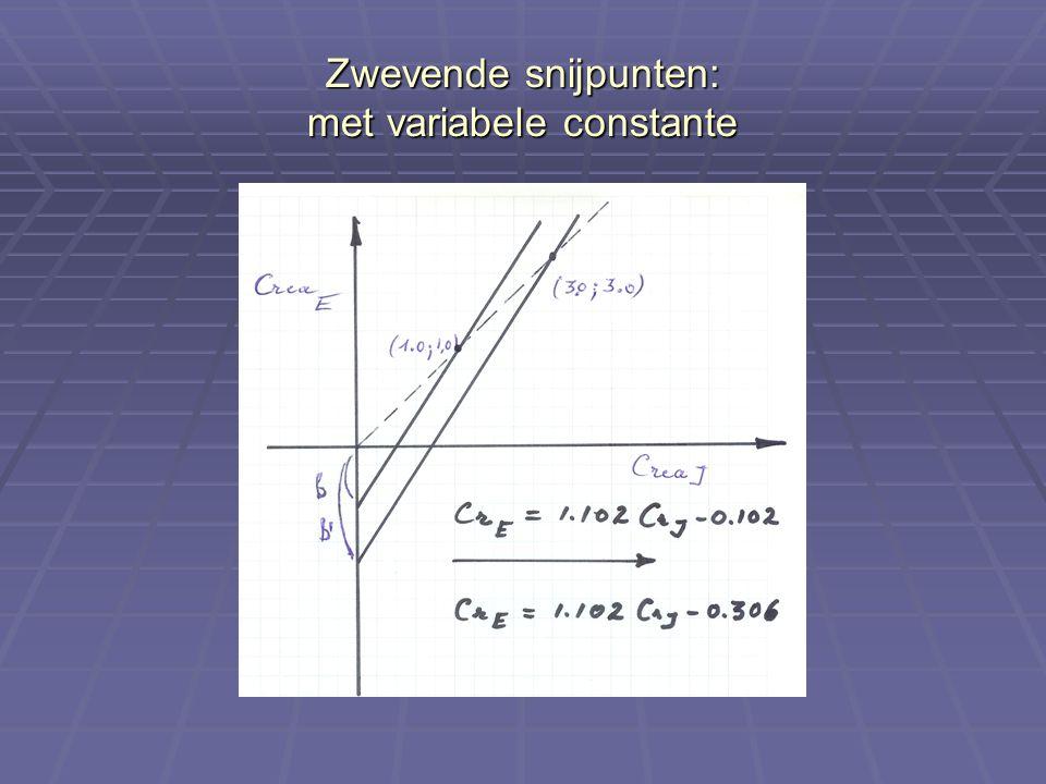 Zwevende snijpunten: met variabele constante
