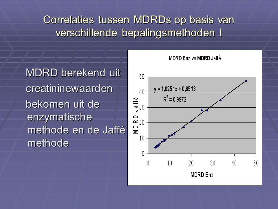Correlaties tussen MDRDs op basis van verschillende bepalingsmethoden I MDRD berekend uit MDRD berekend uit creatininewaarden creatininewaarden bekome