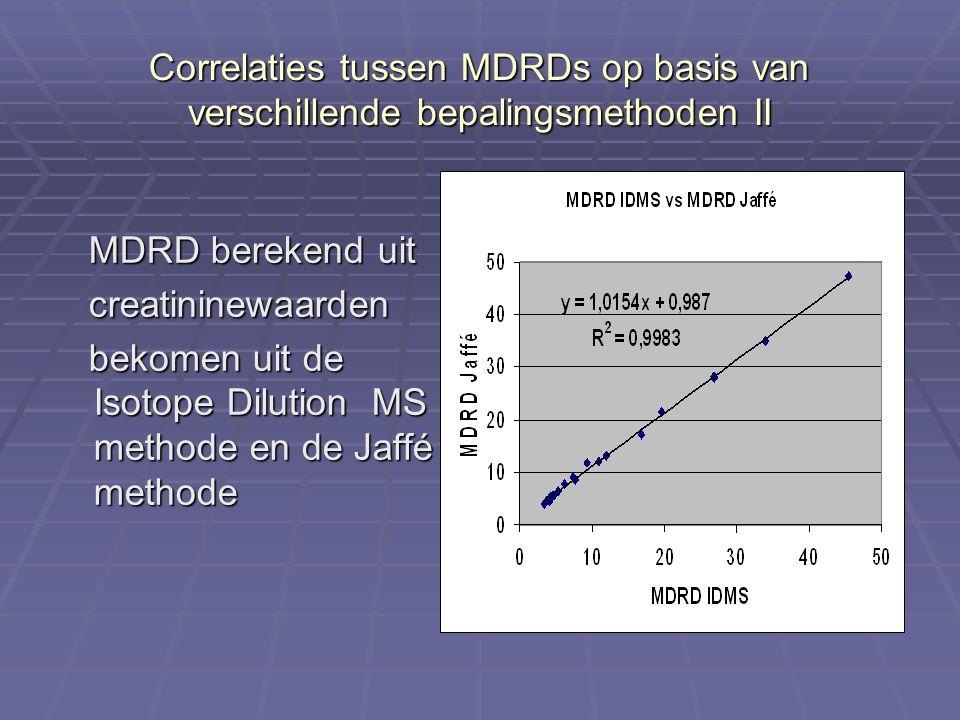 Correlaties tussen MDRDs op basis van verschillende bepalingsmethoden II MDRD berekend uit MDRD berekend uit creatininewaarden creatininewaarden bekom
