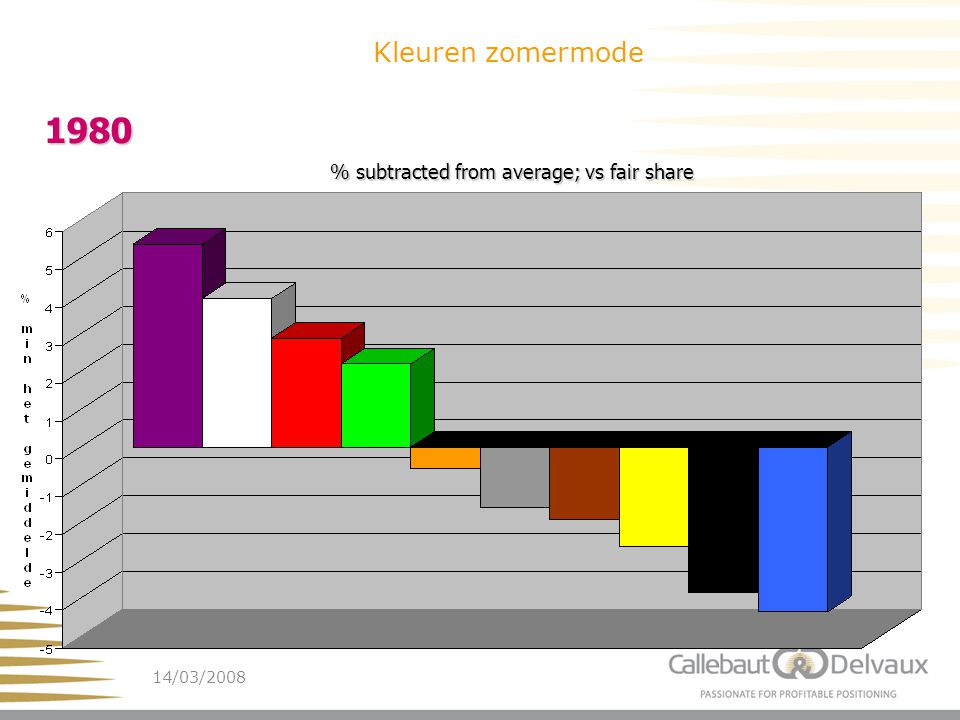 14/03/200827 1980 Kleuren zomermode % subtracted from average; vs fair share