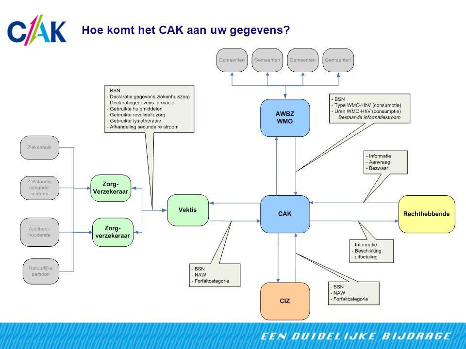 Hoe komt het CAK aan uw gegevens?