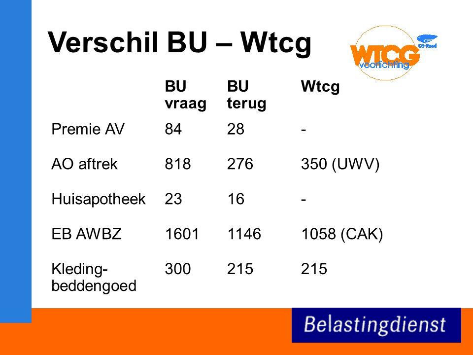 Verschil BU – Wtcg BU vraag BU terug Wtcg Premie AV8428- AO aftrek818276350 (UWV) Huisapotheek2316- EB AWBZ160111461058 (CAK) Kleding- beddengoed 300215