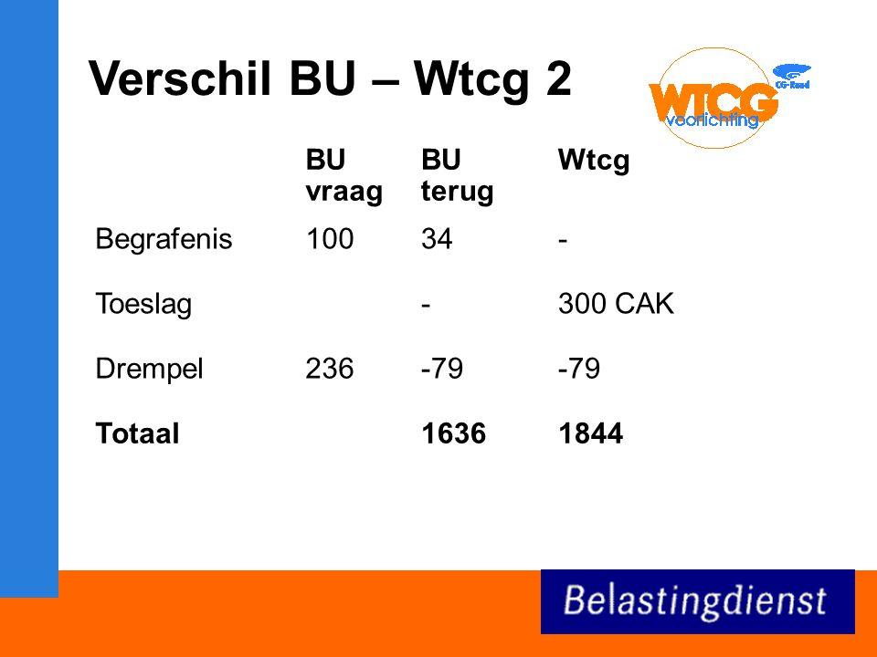 Verschil BU – Wtcg 2 BU vraag BU terug Wtcg Begrafenis10034- Toeslag-300 CAK Drempel236-79 Totaal16361844