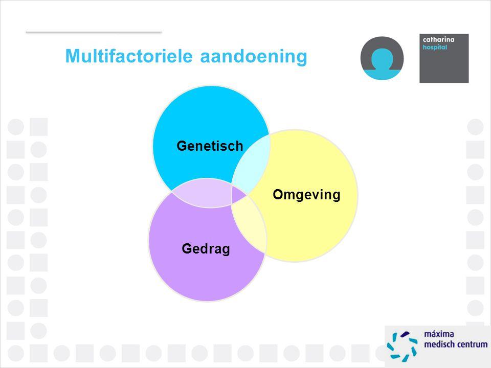 Multifactoriele aandoening Genetisch Omgeving Gedrag