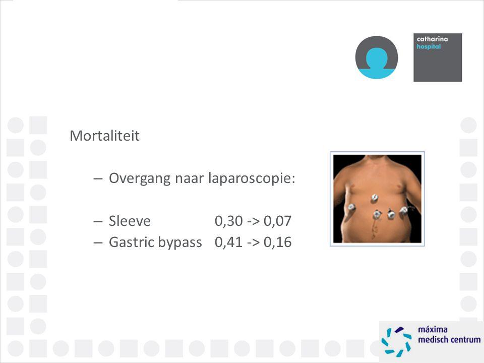 Mortaliteit – Overgang naar laparoscopie: – Sleeve 0,30 -> 0,07 – Gastric bypass 0,41 -> 0,16