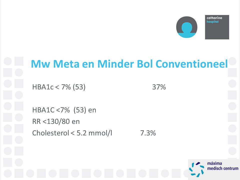 Mw Meta en Minder Bol Conventioneel HBA1c < 7% (53)37% HBA1C <7% (53) en RR <130/80 en Cholesterol < 5.2 mmol/l7.3%