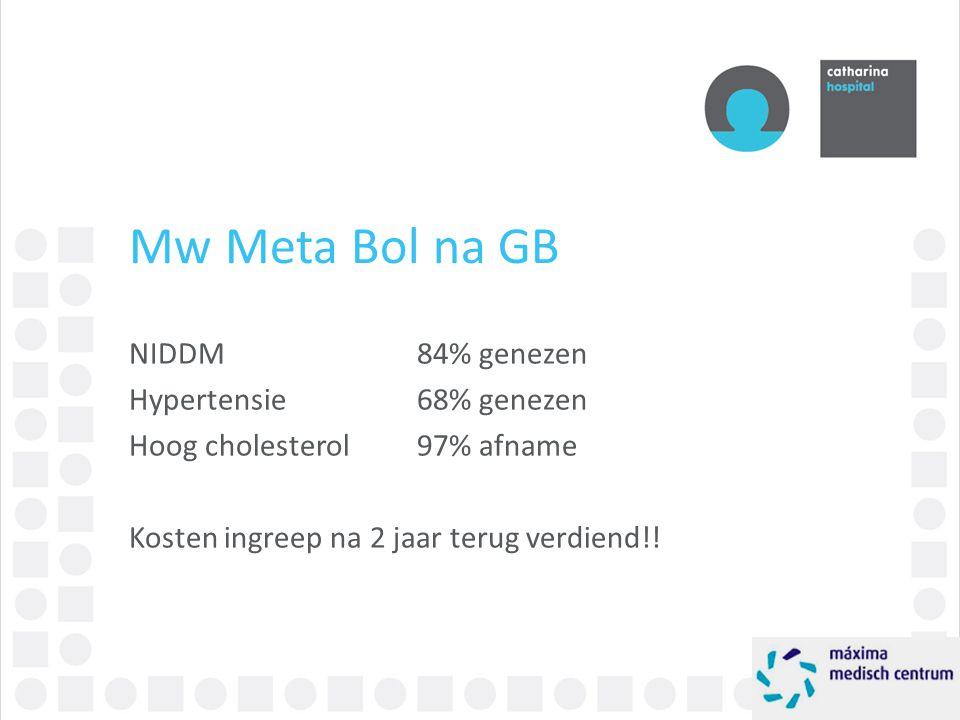 Mw Meta Bol na GB NIDDM84% genezen Hypertensie68% genezen Hoog cholesterol97% afname Kosten ingreep na 2 jaar terug verdiend!!