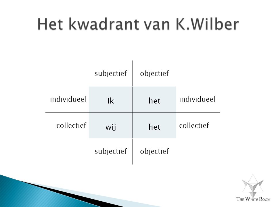 subjectiefobjectief individueel Ikhet individueel collectief wijhet collectief subjectiefobjectief