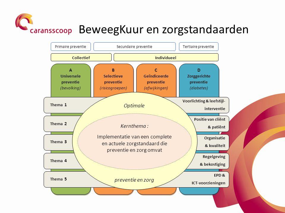 BeweegKuur en zorgstandaarden D Zorggerichte preventie (diabetes) C Geïndiceerde preventie (afwijkingen) A Universele preventie (bevolking) B Selectieve preventie (risicogroepen) Regelgeving & bekostiging EPD & ICT-voorzieningen Positie van cliënt & patiënt Voorlichting & leefstijl- interventie Organisatie & kwaliteit Thema 1 Thema 2 Thema 3 Thema 4 Thema 5 CollectiefIndividueel Primaire preventieTertiaire preventieSecundaire preventie Optimale preventie en zorg Kernthema : Implementatie van een complete en actuele zorgstandaard die preventie en zorg omvat