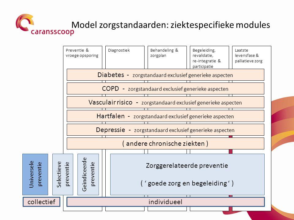 Model zorgstandaarden: ziektespecifieke modules Behandeling & zorgplan Begeleiding, revalidatie, re-integratie & participatie Laatste levensfase & palliatieve zorg DiagnostiekPreventie & vroege opsporing Vasculair risico - zorgstandaard exclusief generieke aspecten Hartfalen - zorgstandaard exclusief generieke aspecten Depressie - zorgstandaard exclusief generieke aspecten ( andere chronische ziekten ) Selectieve preventie Geïndiceerde preventie Universele preventie COPD - zorgstandaard exclusief generieke aspecten Zorggerelateerde preventie ( ' goede zorg en begeleiding ' ) collectiefindividueel Diabetes - zorgstandaard exclusief generieke aspecten