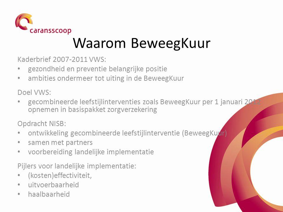 Waarom BeweegKuur Kaderbrief 2007-2011 VWS: gezondheid en preventie belangrijke positie ambities ondermeer tot uiting in de BeweegKuur Doel VWS: gecombineerde leefstijlinterventies zoals BeweegKuur per 1 januari 2012 opnemen in basispakket zorgverzekering Opdracht NISB: ontwikkeling gecombineerde leefstijlinterventie (BeweegKuur) samen met partners voorbereiding landelijke implementatie Pijlers voor landelijke implementatie: (kosten)effectiviteit, uitvoerbaarheid haalbaarheid