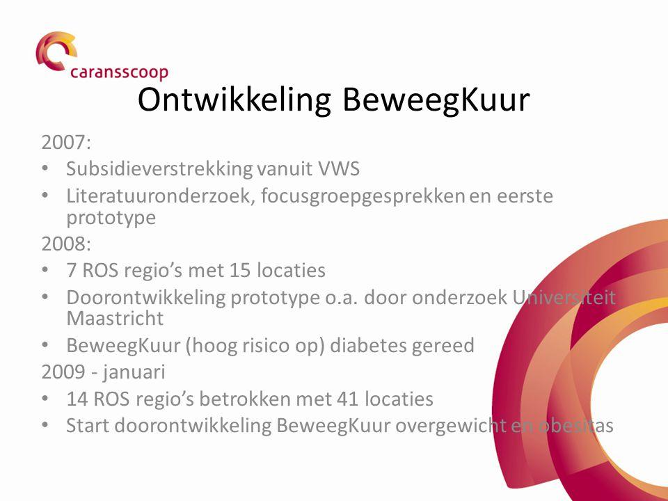 Ontwikkeling BeweegKuur 2007: Subsidieverstrekking vanuit VWS Literatuuronderzoek, focusgroepgesprekken en eerste prototype 2008: 7 ROS regio's met 15 locaties Doorontwikkeling prototype o.a.