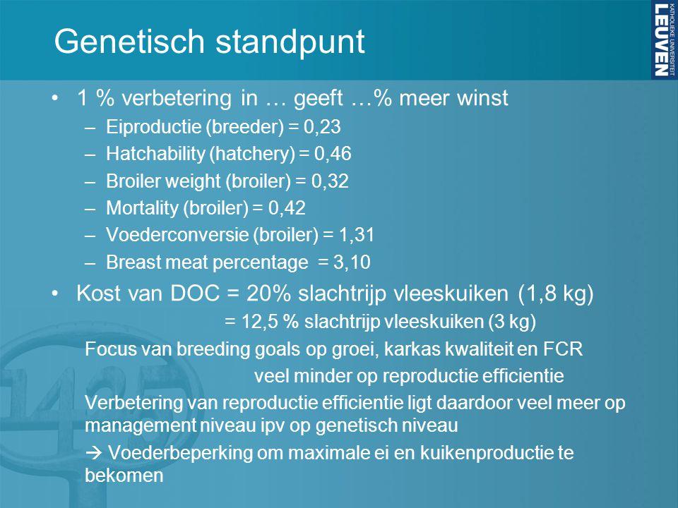 Genetisch standpunt 1 % verbetering in … geeft …% meer winst –Eiproductie (breeder) = 0,23 –Hatchability (hatchery) = 0,46 –Broiler weight (broiler) = 0,32 –Mortality (broiler) = 0,42 –Voederconversie (broiler) = 1,31 –Breast meat percentage = 3,10 Kost van DOC = 20% slachtrijp vleeskuiken (1,8 kg) = 12,5 % slachtrijp vleeskuiken (3 kg) Focus van breeding goals op groei, karkas kwaliteit en FCR veel minder op reproductie efficientie Verbetering van reproductie efficientie ligt daardoor veel meer op management niveau ipv op genetisch niveau  Voederbeperking om maximale ei en kuikenproductie te bekomen