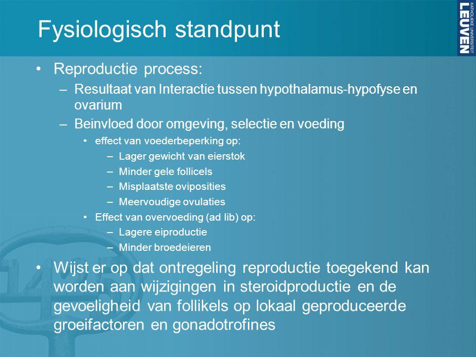 Fysiologisch standpunt Reproductie process: –Resultaat van Interactie tussen hypothalamus-hypofyse en ovarium –Beinvloed door omgeving, selectie en vo