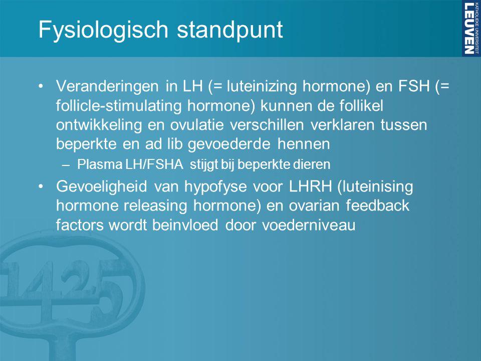 Fysiologisch standpunt Veranderingen in LH (= luteinizing hormone) en FSH (= follicle-stimulating hormone) kunnen de follikel ontwikkeling en ovulatie