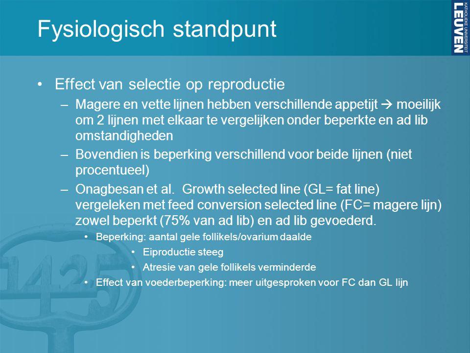 Fysiologisch standpunt Effect van selectie op reproductie –Magere en vette lijnen hebben verschillende appetijt  moeilijk om 2 lijnen met elkaar te v