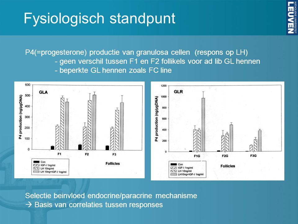 Fysiologisch standpunt P4(=progesterone) productie van granulosa cellen (respons op LH) - geen verschil tussen F1 en F2 follikels voor ad lib GL hennen - beperkte GL hennen zoals FC line Selectie beinvloed endocrine/paracrine mechanisme  Basis van correlaties tussen responses