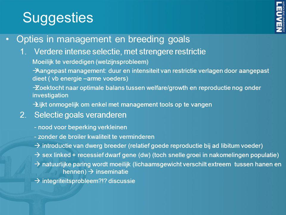 Suggesties Opties in management en breeding goals 1.Verdere intense selectie, met strengere restrictie Moeilijk te verdedigen (welzijnsprobleem)  Aan