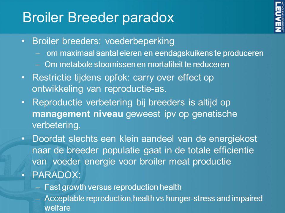 Broiler Breeder paradox Broiler breeders: voederbeperking – om maximaal aantal eieren en eendagskuikens te produceren –Om metabole stoornissen en mortaliteit te reduceren Restrictie tijdens opfok: carry over effect op ontwikkeling van reproductie-as.