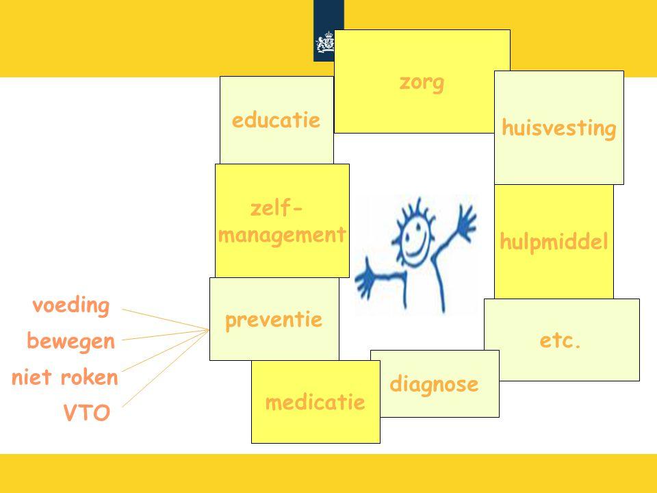 voeding bewegen niet roken VTO zorg huisvesting hulpmiddel etc. diagnose medicatie preventie zelf- management educatie