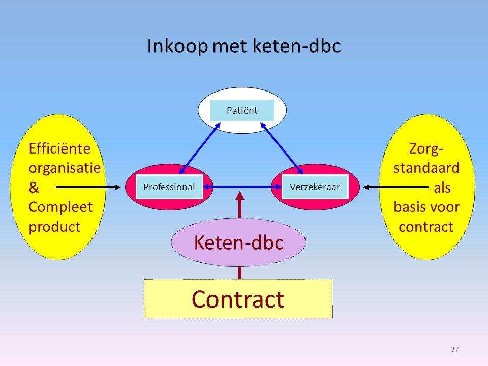 Inkoop met keten-dbc 37 Contract Keten-dbc Efficiënte organisatie & Compleet product Zorg- standaard als basis voor contract Patiënt ProfessionalVerzekeraar