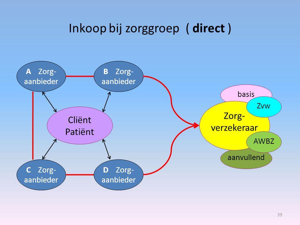 Inkoop bij zorggroep ( direct ) 39 A Zorg- aanbieder Cliënt Patiënt D Zorg- aanbieder B Zorg- aanbieder C Zorg- aanbieder aanvullend basis Zorg- verze