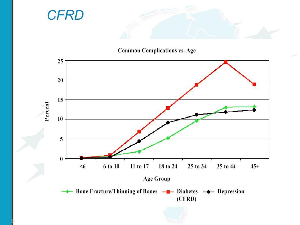 CFRD US CF Registry 2002