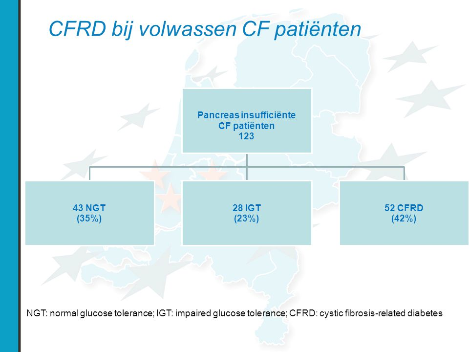 CFRD bij volwassen CF patiënten Pancreas insufficiënte CF patiënten 123 43 NGT (35%) 28 IGT (23%) 52 CFRD (42%) NGT: normal glucose tolerance; IGT: impaired glucose tolerance; CFRD: cystic fibrosis-related diabetes