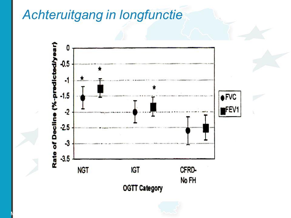 Achteruitgang in longfunctie Milla et al. AJRCC (2000) 162: 891-895