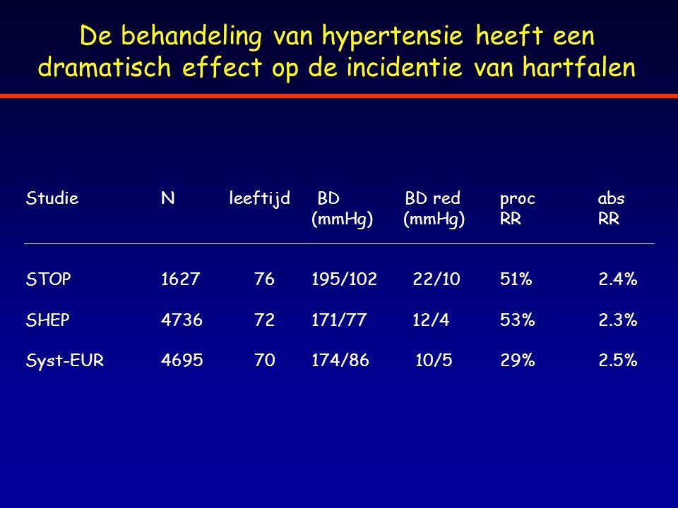 De behandeling van hypertensie heeft een dramatisch effect op de incidentie van hartfalen StudieNleeftijd BD BD redproc abs (mmHg) (mmHg)RR RR STOP162