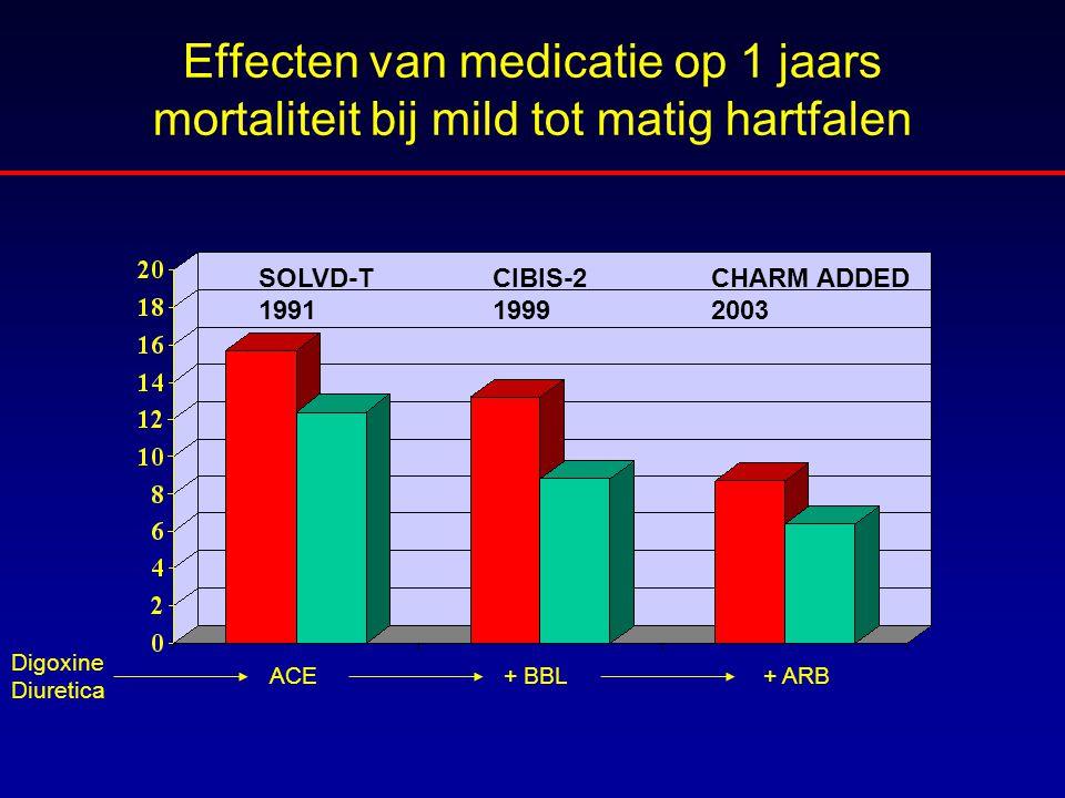 Effecten van medicatie op 1 jaars mortaliteit bij mild tot matig hartfalen SOLVD-T 1991 CIBIS-2 1999 CHARM ADDED 2003 ACE + BBL+ ARB Digoxine Diuretic