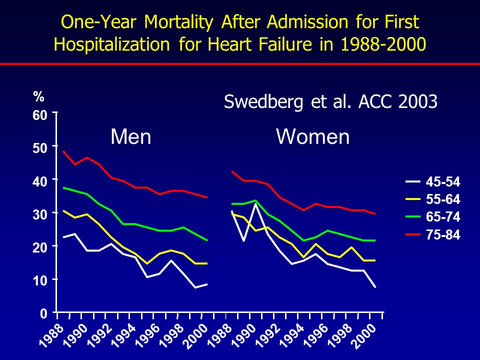 One-Year Mortality After Admission for First Hospitalization for Heart Failure in 1988-2000 60 1988199019921994199619982000198819901992199419961998200