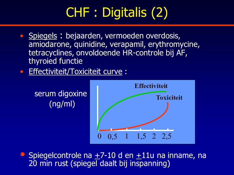 CHF : Digitalis (2) Spiegels : bejaarden, vermoeden overdosis, amiodarone, quinidine, verapamil, erythromycine, tetracyclines, onvoldoende HR-controle