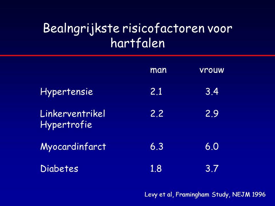 Bealngrijkste risicofactoren voor hartfalen man vrouw Hypertensie2.13.4 Linkerventrikel2.22.9 Hypertrofie Myocardinfarct6.36.0 Diabetes1.83.7 Levy et