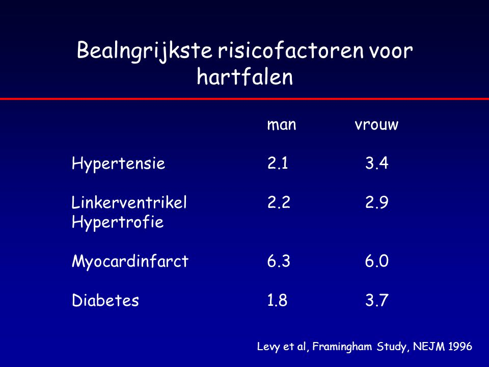 CHF : Thiazide diuretica mild hartfalen meestal onvoldoende als single therapie bij gevorderd hartfalen minder krachtig (fractionele Na + excretie 5-10%) niet effectief als GFR < 30 ml/min dosis dihydrochlorothiazide ifv klaring : –> 50 ml/min: 25-50 mg/d –20-50 ml/dag: 50-100 mg/d –(< 20 ml/d: 100-200 mg)