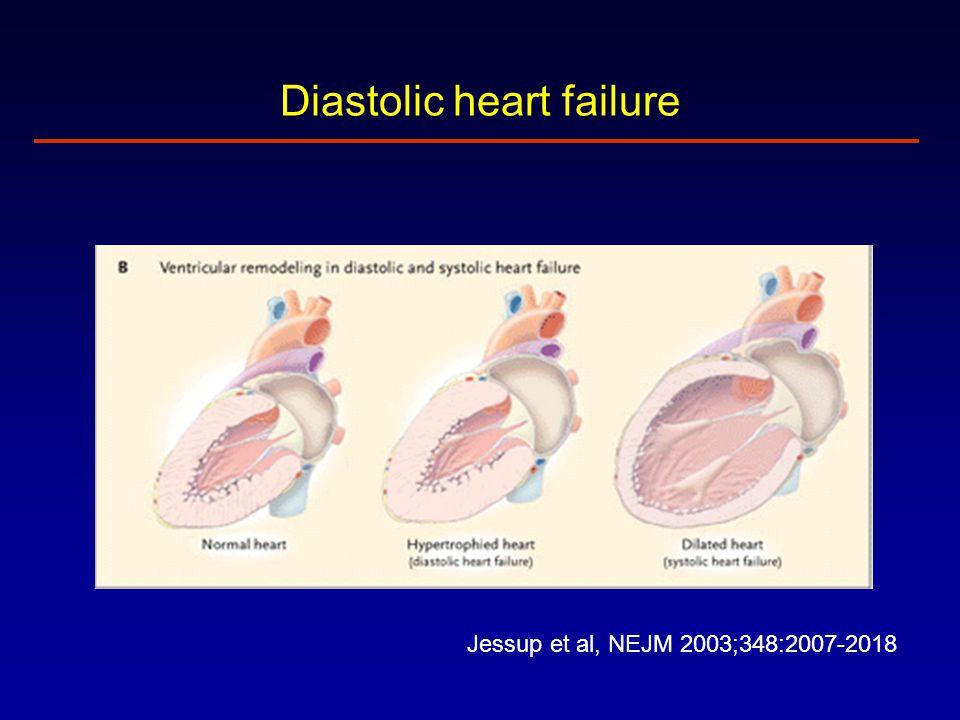 CHF : Lis diuretica Dosis kan hoger zijn bij hartfalen –tgv verminderde nierdoorbloeding Bij matige nierinsufficientie: dosis x 2 Bij ernstige nierinsufficientie: dosis x 3 – x 4 –Tgv verhoogde distale reabsorptie Maximale dosis bij hartfalen Furosemide 40-80 mg/d (250 mg/d bij nierinsuff) Bumetamide 2-5 mg/d (10 mg/d bij nierinsuff)
