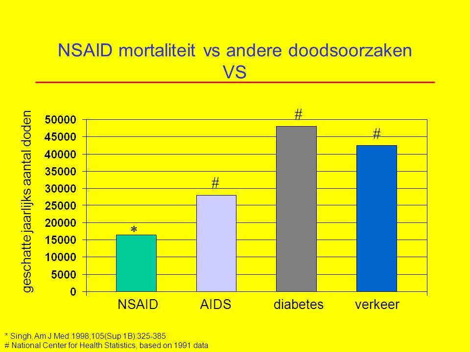 NSAID mortaliteit vs andere doodsoorzaken VS NSAID AIDS diabetes verkeer geschatte jaarlijks aantal doden * Singh, Am J Med 1998;105(Sup 1B):325-385 # National Center for Health Statistics, based on 1991 data * # # #